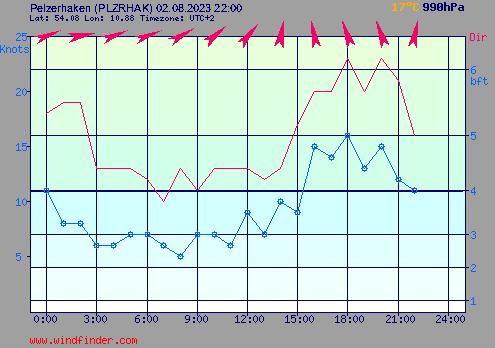 Aktuelle Windmesswerte der Windfinder Station Pelzerhaken (Neustadt i.H., noerdliche Luebecker Bucht)