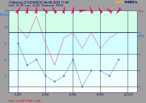 Aktueller Wind in Chieming am Chiemsee
