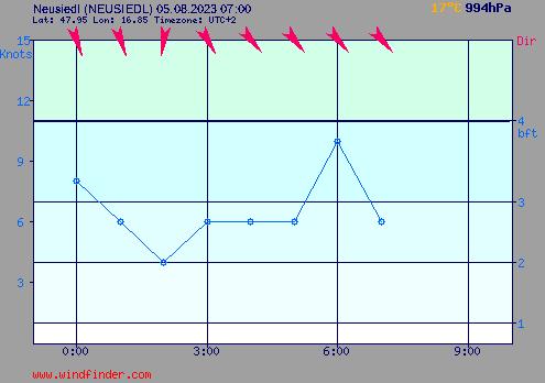 Windstärke und Windrichtung in Neusiedl am See