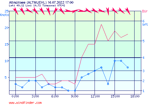 Aktueller Wind am Altmühlsee