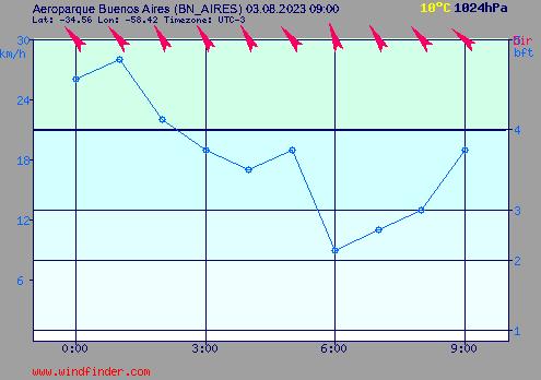 clima viento pronóstico windguru