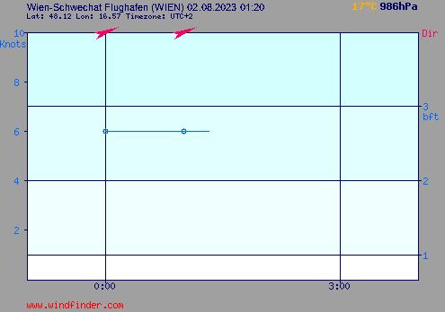 Windstärke und Windrichtung in Wien-Schwechat