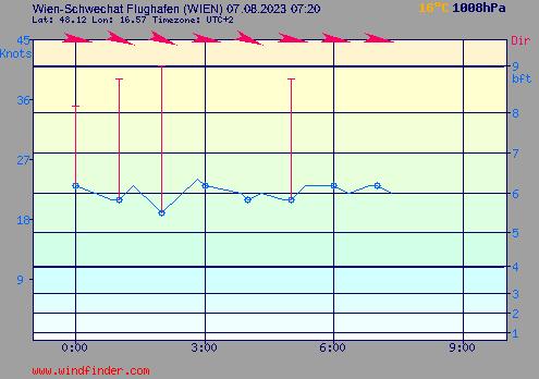 Windstärke und Windrichtung in Wien