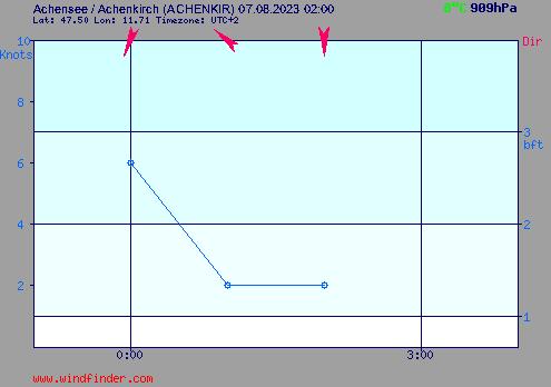 Aktueller Wind in Achensee / Achenkirch