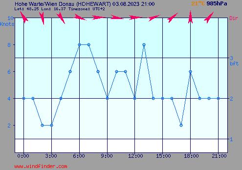Windstärke und Windrichtung in Wien-Hohe Warte
