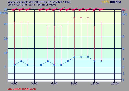 Windstärke und Windrichtung in Wien-Donaufeld