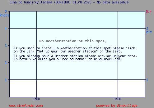 Wind graph Ilha do Guajiru/Itarema