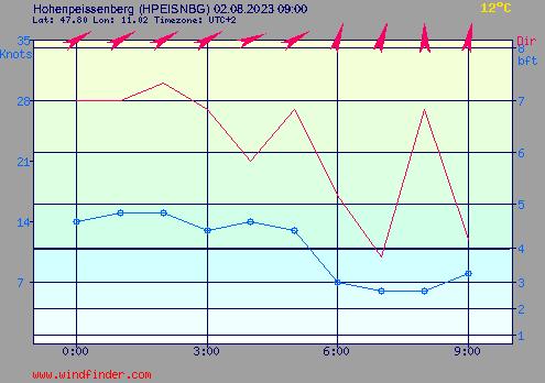 Aktueller Wind am Hohenpeissenberg