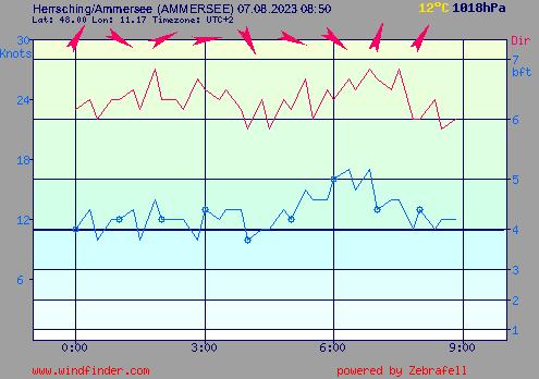Aktueller Wind in Herrsching am Ammersee
