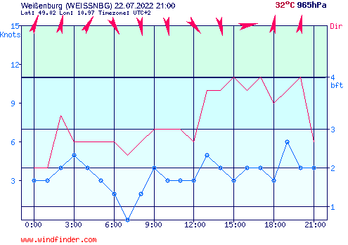 Aktueller Wind am Brombachsee