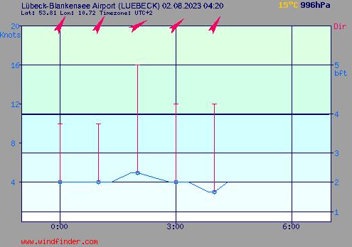 Aktuelle Windmesswerte der Windfinder Station Luebeck Blankensee