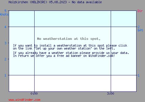 Aktueller Wind in Holzkirchen