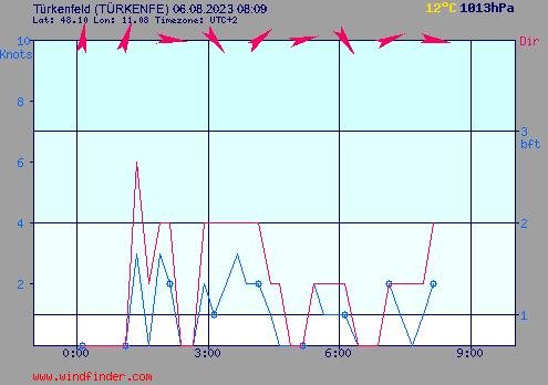Aktueller Wind am Türkenfeld