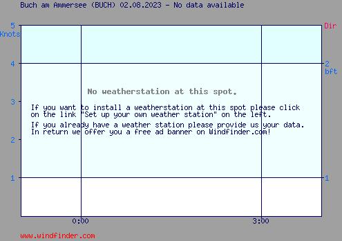 Aktueller Wind in Buch am Ammersee