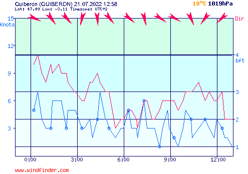 Graphique du vent en temps réel à Quiberon