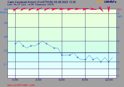 Wind graph Ouistreham