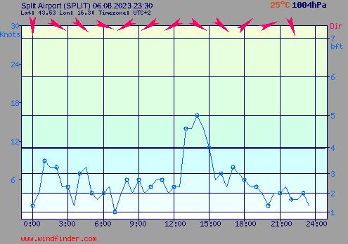 Élő Szél adatok Split térségében / live wind speed split