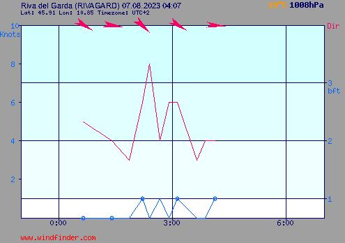 Aktueller Wind am Gardasee - Riva