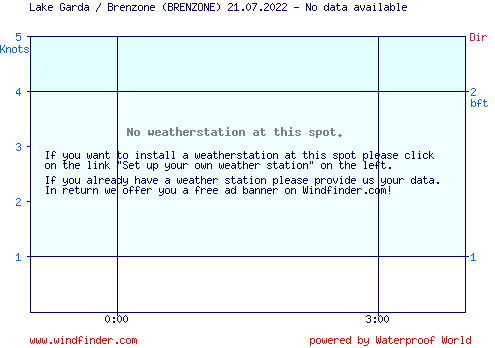 Aktueller Wind am Gardasee - Brenzone