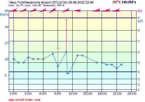 st lucia weather - daily wind graph