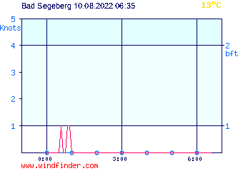 Windfinder Report Bad Segeberg